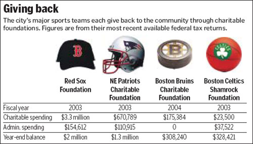 The city's major sports teams each give back to the community through charitable foundations. Figures are from their most recent available federal tax returns.