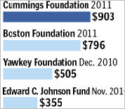 Top charitable foundations
