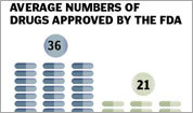 Average drugs approved