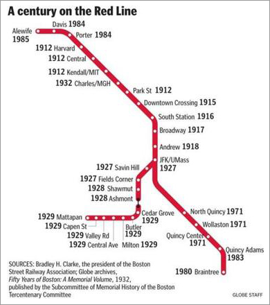 """The Red Line tied two heavy ends together, providing a means for people from very different and disparate parts of the city to get into the city center,'' said Bradley H. Clarke, president of the Boston Street Railway Association. The Red Line, he said, has had fewer accidents and derailments than any other line on the MBTA, he said. When it comes to rapid transit, he said, the Red Line is a workhorse, not a show horse."