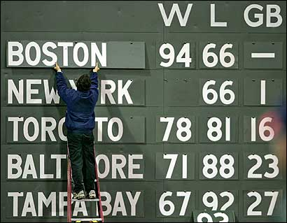 A member of the grounds crew changes the standings on the Green Monster to reflect last night's game. The Sox and the Yankees are tied for first place in the AL East. (Jim Davis / Globe Staff) &nbsp; &nbsp;<a href='http://www.boston.com/sports/baseball/redsox/gallery/10_01_05_sox_yankees' onclick='openWindow('http://www.boston.com/sports/baseball/redsox/gallery/10_01_05_sox_yankees','','width=775,height=585,resizable=yes,scrollbars=yes,toolbar=no,location=no,menubar=no,status=no'); return false;'>Game photos &nbsp; &nbsp;<a href='http://www.boston.com/sports/baseball/redsox/gallery/10_01_05_scene' onclick='openWindow('http://www.boston.com/sports/baseball/redsox/gallery/10_01_05_scene','fridayscene','width=775,height=585,resizable=yes,scrollbars=yes,toolbar=no,location=no,menubar=no,status=no'); return false;'>Fenway scene &nbsp; &nbsp;<a href='http://www.boston.com/sports/baseball/redsox/extras/slideshows/soxyanks_finalseries/'>Audio slideshow