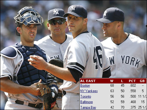 Still not worried about those Bronx Bombers? With a loss last night in Anaheim (and the Yankees win in Toronto), Boston's lead slipped to five games in the American League East. That's the slimmest lead the Sox have boasted since May 2, and a far cry from the 14 1/2 games New York was behind May 29. So how do you explain the sudden surge? Scroll through our gallery for possible answers and tell us exactly what your comfort level is right now.