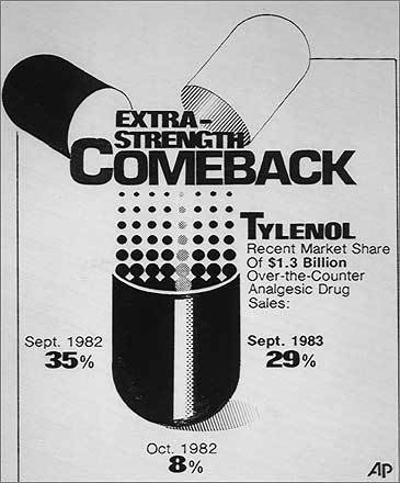 By the start of 1983, Tylenol had restored almost all the consumer confidence lost after the cyanide slayings, according to research by Stephen Fink, a crisis management scholar. Johnson & Johnson's handling of the crisis is considered a model of management and restoring consumer faith in a product. At left, an Associated Press graphic detailing Extra-Strength Tylenol's market share.