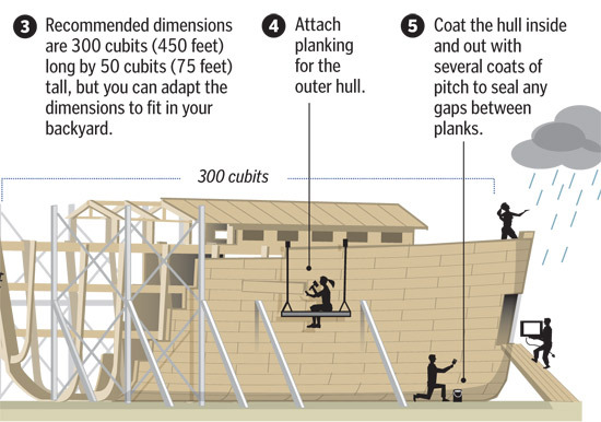 The middle steps detail the actual construction of the ark. At 300 cubits (450 feet) by 50 cubits (75 feet), this floating fortress could take weeks to build. So don't procrastinate.