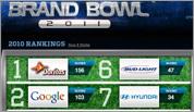 Brand Bowl 2011