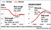 Revised economic indicators
