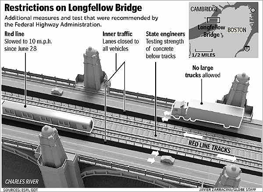 Have you noticed the train slows down considerably while crossing the Longfellow Bridge? (Maybe that's why it takes longer than the eight minutes that the 1912 train boasted) Blame the Federal Highway Administration, which recommended the speed restriction in 2008 .