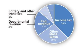 Pie chart of Massachusetts state revenue sources