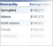 2009 home values