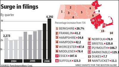 Globe Graphic / Source: ForeclosuresMass Corp.