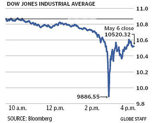 A graphic of yesterday's stock market activity. See yesterday's stock market summary.