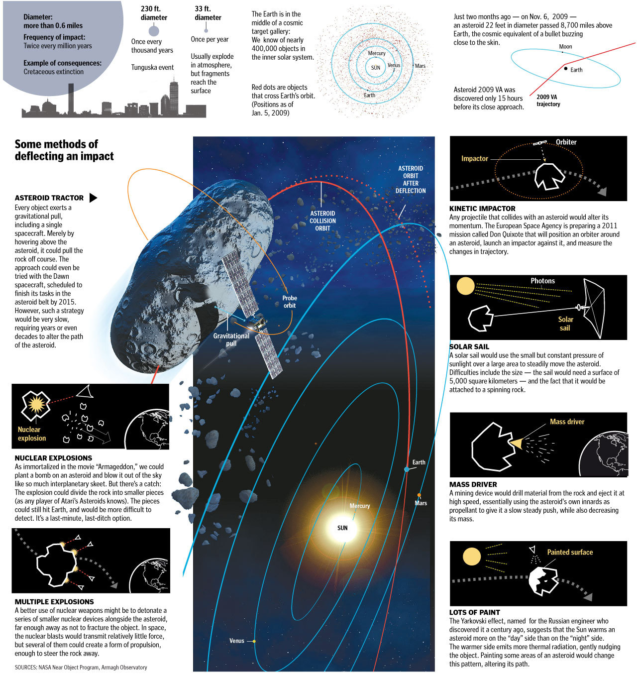 How to destroy a killer asteroid