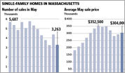 May housing numbers