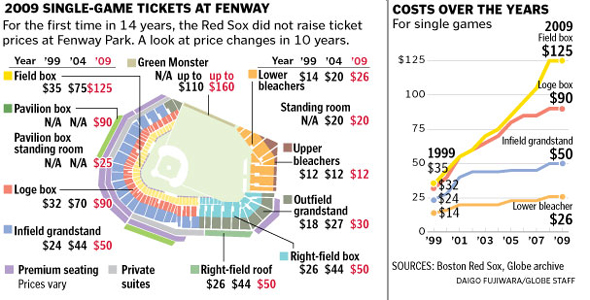 Red Sox Ticket Prices Will Remain Sky High