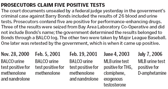 Bonds's Failed 5 Drug Tests