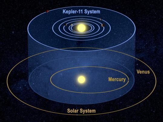 The K-11 system contains a surprisingly large clutch of planets in a relatively small area, and its planets line up as if on a disc.