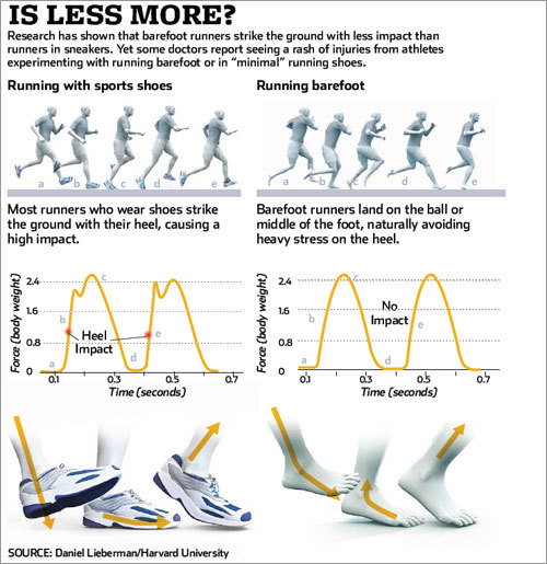 Lifestyle Vs Running Shoes